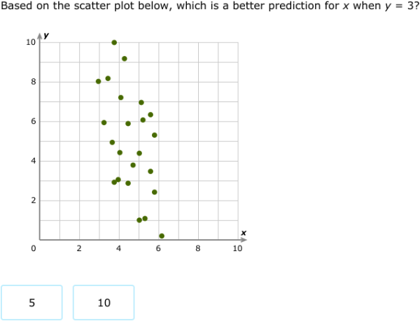 ixl scatter plots year 7 maths practice. Black Bedroom Furniture Sets. Home Design Ideas
